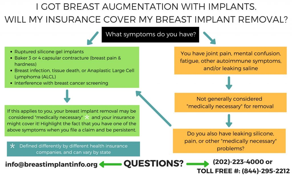 Insurance Coverage Information for Breast Implant Removal